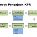 Alur Dan Tahapan Proses KPR 120x120 » Beli Rumah dengan Kredit? Pahami Alur Dan Tahapan Proses KPR